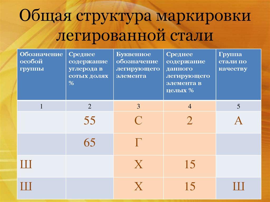 Общая структура маркировки химсостава легированных сталей по ГОСТ расшифровка