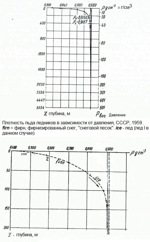 Плотность льда ледников в зависимости от давления, СССР, 1959. Давление до 501 бар