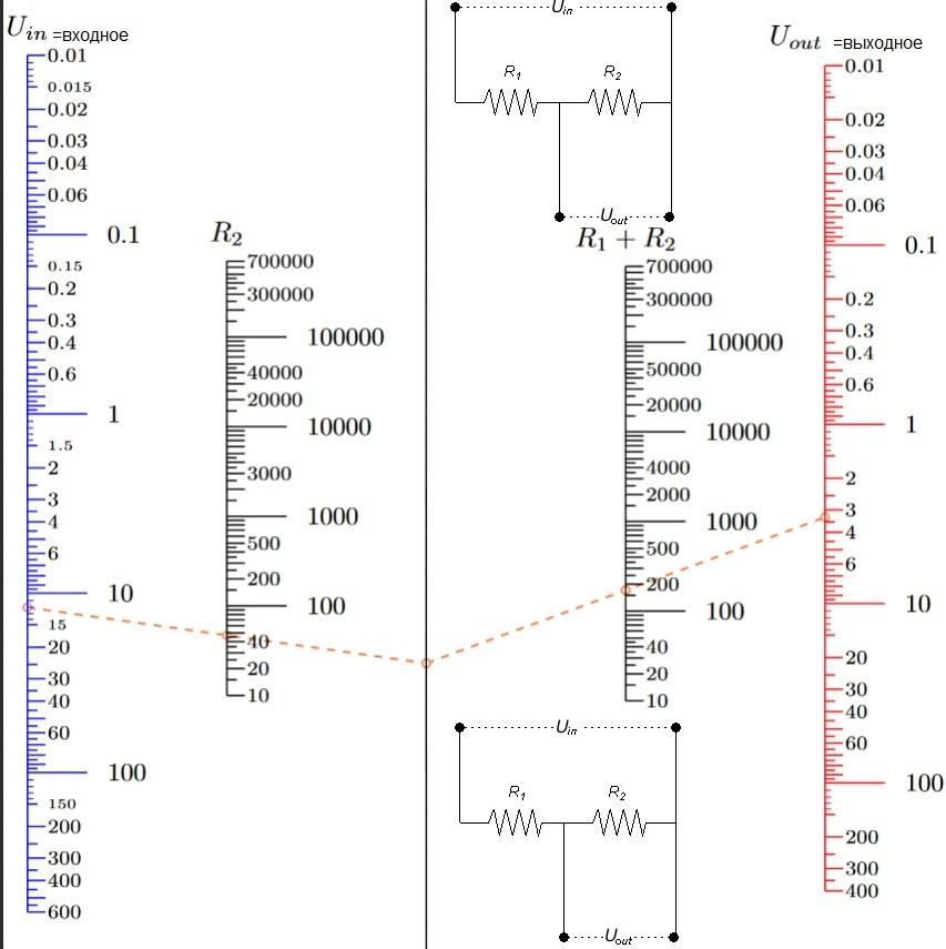 Делитель напряжения / делитель разности потенциалов. Формула, номограмма для расчетов. Таблица делителя напряжения.          Uout= UinR2 / (R1 + R2)                           где                 Uout = выходное напряжение (В,V)                 R = сопротивление (Ом,Ohms, Ω)                 Uin = входное напряжение (В,V)