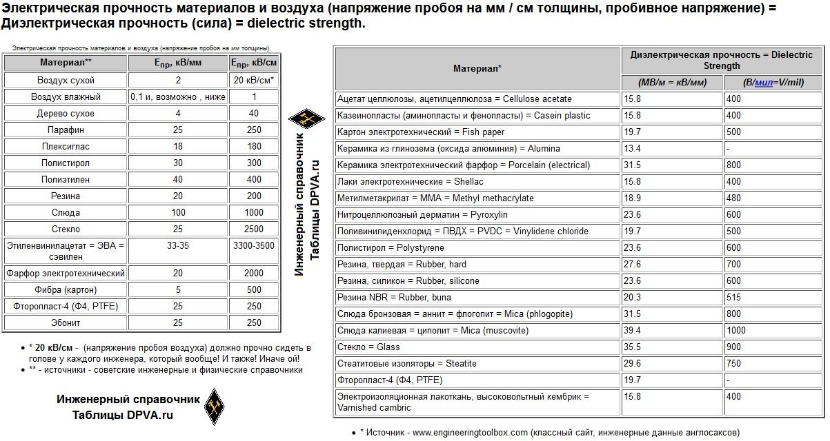 Электрическая прочность материалов и воздуха (напряжение пробоя на мм / см толщины, пробивное напряжение) = Диэлектрическая прочность (сила) = dielectric strength.