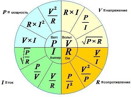 Основные электротехнические формулы. Мощность. Сопротивление. Ток. Напряжение. Закон Ома