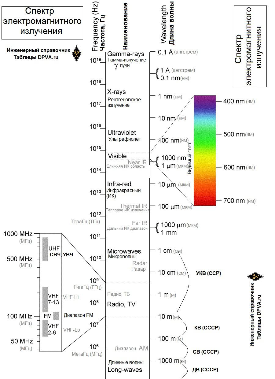Спектр электромагнитного излучения, Частота, Гц / Длина волны / Наименование диапазона (русское/английское) / Гамма-излучение /  Рентгеновское излучение / Ультрафиолет / Видимый свет /  Ближняя ИК-область спектра / Инфракрасное излучение / Тепловое ИК излучение / Дальний ИК диапазон / Микроволны / Радар /  спектр АМ / СВЧ, УВЧ / УКВ / КВ / СВ / ДВ / FM / VHF / UHF