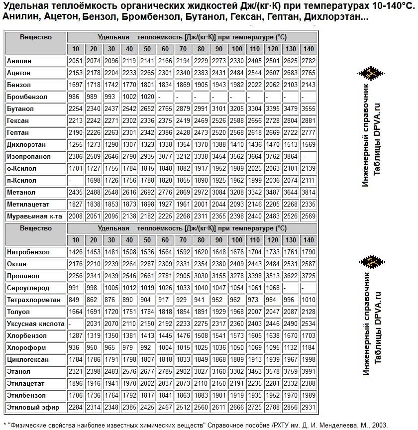Удельная теплоёмкость органических жидкостей Дж/(кг·К) при температурах 10-140°C. Анилин, Ацетон, Бензол, Бромбензол, Бутанол, Гексан, Гептан, Дихлорэтан...