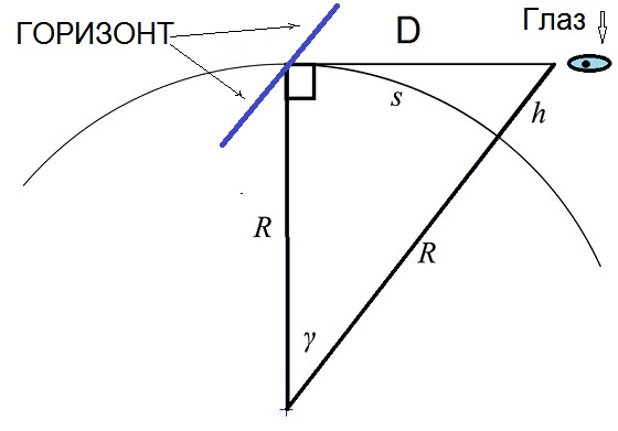 Схема расчета и формула расстояния до горизонта.