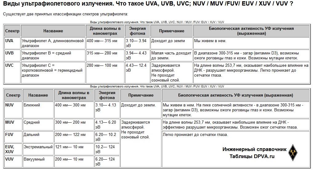 Виды ультрафиолетового излучения. Что такое UVA, UVB, UVC; NUV / MUV /FUV/ EUV / XUV / VUV