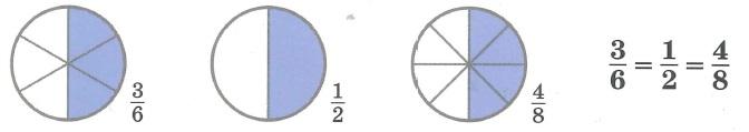 Доли и дроби. Если числитель и знаменатель дроби умножить (разделить) на одно и то же число (отличное от 0), то величина дроби не изменится