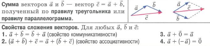 Сложение векторов. Свойства сложения векторов (суммы векторов). Определение, формулы, способы, картинка.