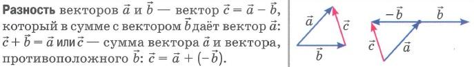 Вычитание векторов (разность векторов). Определение, формулы, способы, картинка.