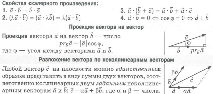 Свойства скалярного произведения, проекция вектора на вектор, разложение вектора по неколлинеарным векторам.