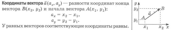 Координаты вектора на плоскости - показывают координаты центрального вектора, равного данному:
