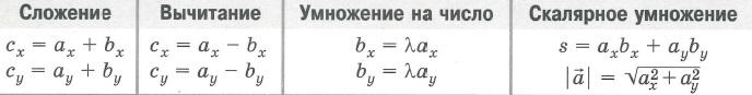 Действия с векторами в координатах на плоскости. Сложение, вычитание (разность), умножение на число, скалярное умножение (произведение):