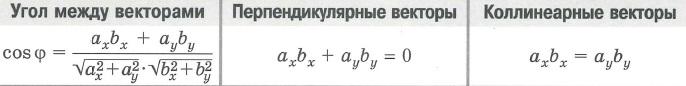 Взаимное расположение векторов. Угол между векторами, перпендикулярные векторы, параллельные векторы = коллинеарные векторы: