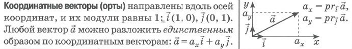 Разложение вектора по координатным векторам (ортам):