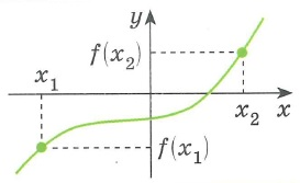 Понятие функции. Область определения и значения Числовая функция y=f(x) это соответствие, которое каждому числу x (аргумент функции) из некоторого заданного множества сопоставляет единственное число y (значение функции) Область определения функции D это множество значений х Область значений функции E это множество значений y График функции это множество точек координатной плоскости (x,y), таких, что y=f(x)