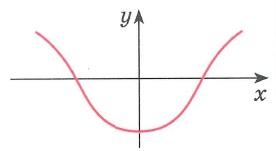 Функция f(x) четная, если область определения функции симметрична относительно нуля и для любого x из области определения  f(-x)=f(x) График четной функции симметричен относительно оси y