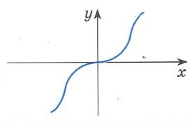 Функция f(x) нечетная, если область определения функции симметрична относительно нуля и для любого x из области определения  f(-x)=-f(x) График нечетной функции симметричен относительно начала координат