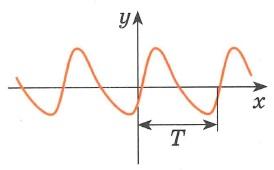 Функция f(x) периодическая,  с периодом T>0, если для любого x из области определения значения x+T и x-T также принадлежат  области определениыя f(x)=f(x+T)=f(x-T) График периодической функции состоит из неограниченно повторяющихся одинаковых фрагментов