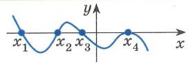 Нуль функции f(x)  - значение аргумента x, при котором функция обращается в нуль: f(x)=0 В нуле функции ее график имеет общую точку (пересекается) с осью x