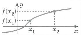 Определение возрастающей функции: Функция f(x) - возрастающая на интервале (a:b), если для любых x1 и x2 из этого интервала, таких, что x1<x2, справедливо неравенство f(x1)<f(x2)