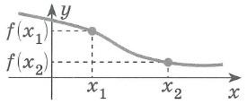 Определение убывающей функции: Функция f(x) - возрастающая на интервале (a:b), если для любых x1 и x2 из этого интервала, таких, что x1<x2, справедливо неравенство f(x1)>f(x2)