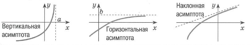 Асимтота графика функции это прямая, к которой неограниченно приближается точка при удалении этой точки по бесконечной ветви: