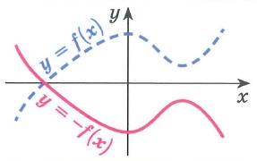 График функции y=-f(x) получается преобразованием симметрии графика функции у= f(x) относительно оси x Точки пересечения графика с осью x остаются неизменными