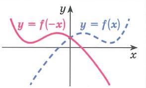 График функции y=f(-x) получается преобразованием симметрии графика функции у= f(x) относительно оси y Точки пересечения графика с осью y остаются неизменными