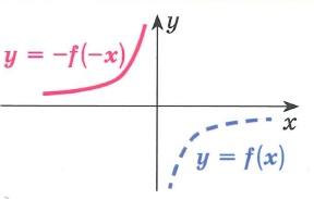 График функции y=-f(-x) получается преобразованием симметрии графика функции у= f(x) относительно начала координат