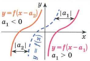 График функции y=f(x-a) получается параллельным переносом графика функции у= f(x) вдоль оси x на  a  вправо при а>0 и влево при a<0 График периодической функции с периодом T не изменяется при параллельных переносах вдоль оси x на πT