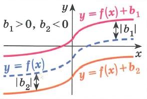 График функции y=f(x)+b получается параллельным переносом графика функции у= f(x) вдоль оси y на  b  вверх при b>0 и вниз при b<0