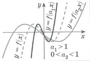 График функции y=f(ax), a>0 получается: сжатием графика функции у= f(x) вдоль оси x в a раз при a>1 растяжением графика функции у= f(x) вдоль оси x в 1/a раз при a<1 Точки пересечения графика с осью y остаются неизменными