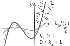 График функции y=kf(x), k>0 получается: растяжением графика функции у= f(x) вдоль оси y в k раз при k>1 сжаnием графика функции у= f(x) вдоль оси y в 1/k раз при 0<k<1 Точки пересечения графика с осью x остаются неизменными