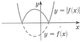 График функции y=|f(x)| получается так: части графика лежащие выше оси x и на оси x, остаются без изменений, а лежащие ниже оси x - симметрично отображаются относительно этой оси (оси х) вверх. Функция y=|f(x)| - неотрицательна