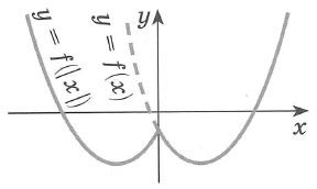 График функции y=f(|x|) получается так: часть графика функции у= f(x) лежащая правее оси y,  остается без изменений и, кроме того, симметрично отображается относительно этой оси (оси y) влево. Точка графика, лежащая на оси y, остается без изменений. Функция y=f(|x|) четная