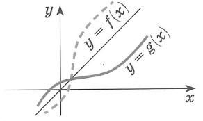 График функции y=g(x), обратной для функции y=f(x) получается преобразованием симметрии графика функции у= f(x) относительно прямой y=x Естественно, что построение можно производить только для функции, имеющей обратную