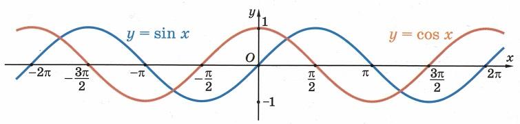 Синус (sin) и косинус (cos) - тригонометрические функции y=sin(x), y=cos(x). Свойства, область определения, область значения, четность, периоды, нули, промежутки знакопостоянства, возрастание, убывание, минимумы, максимумы, основные значения, знаки по четвертям, формулы приведения