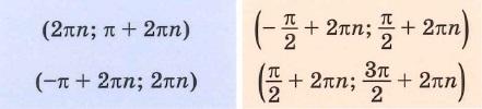 Функции y=sin (x) и y=cos(x) Промежутки знакопостоянства -  на которых функция принимает только положительные или только отрицательные значения