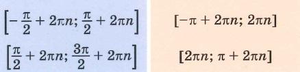 Функции y=sin (x) и y=cos(x) Промежутки возрастания, Промежутки убывания