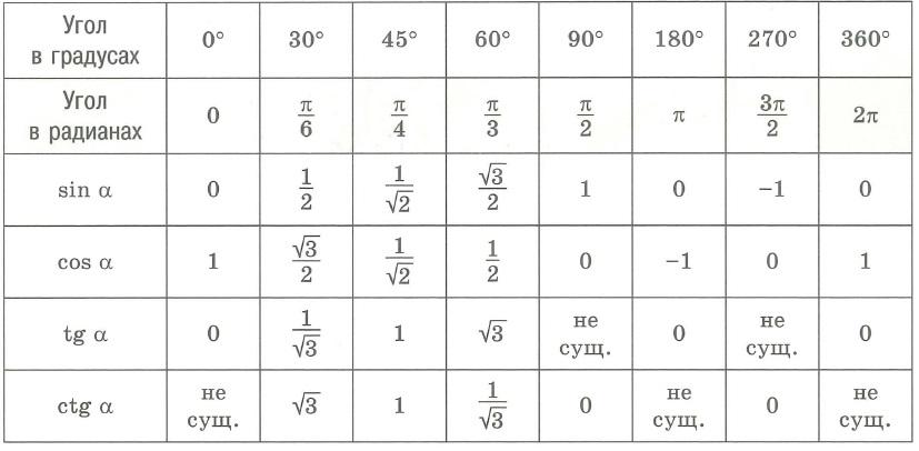 Значения тригонометрических функций некоторых углов