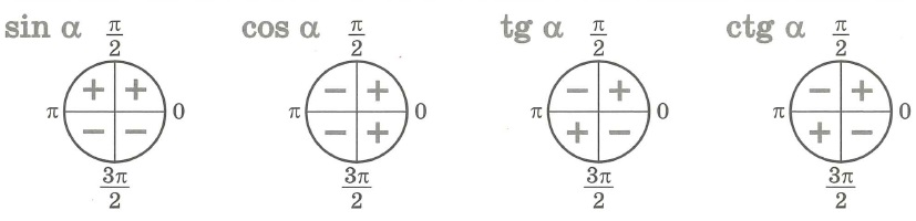 Знаки значений тригонометрических функций по четвертям