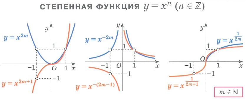 Графики различных степенных функций y=x2m, y=x2m+1, y=x-2m, y=-x-(2m-1), y=x1/(2m), y=x1/(2m+1), m∈N