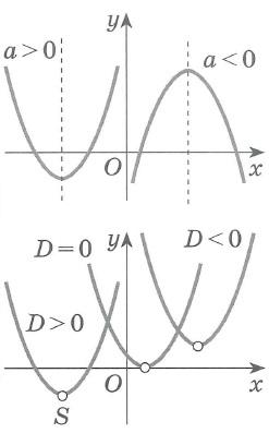 Квадратичная функция. Свойства, график (парабола)