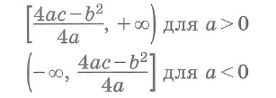 Квадратичная функция Область значений