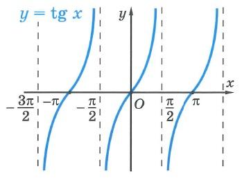 Тригонометрическая функция тангенс tg. Свойства