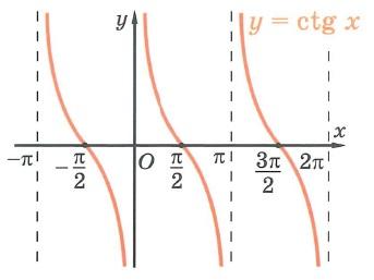 Тригонометрическая функция котангенс ctg. Свойства