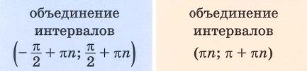 Область определения функции тангенс и котангенс tg и ctg