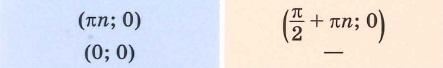 функции тангенс и котангенс tg и ctg Координаты точек пересечения графика с осью Ox Oy