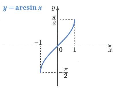 Обратные тригонометрические функции arcsix график
