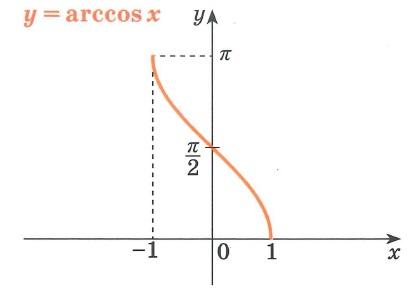 Обратные тригонометрические функции arccos график