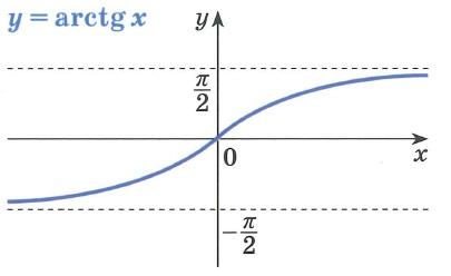 Обратные тригонометрические функции arctg график